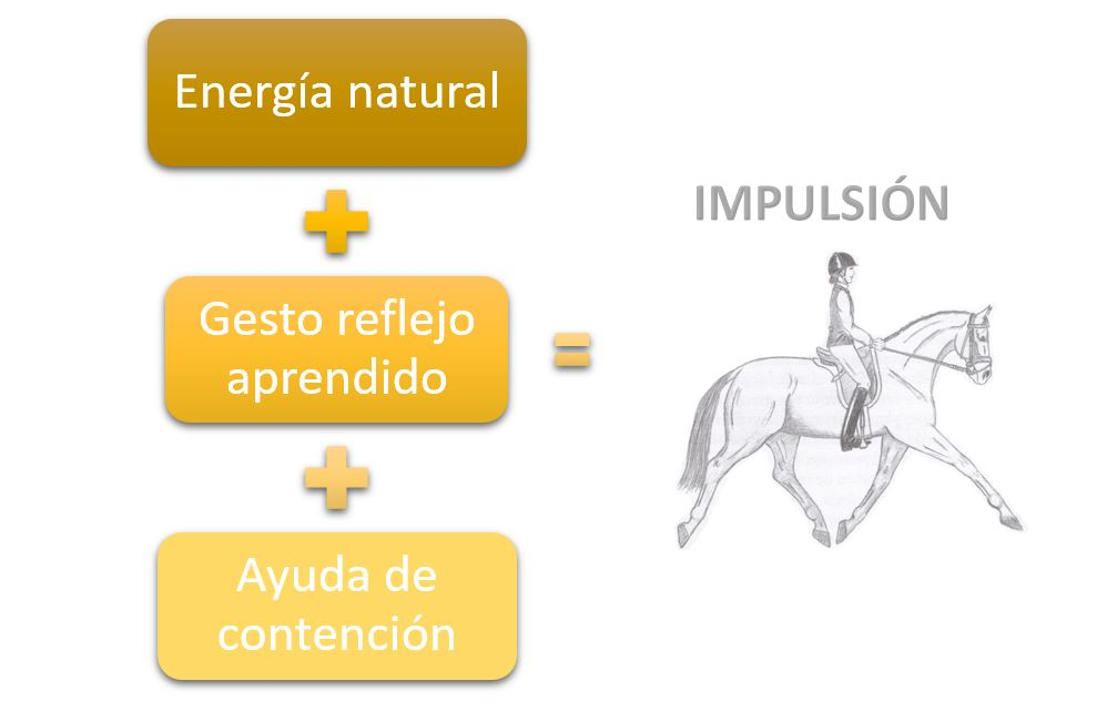 infografia impulsion