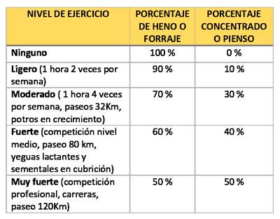 tabla de raciones forraje vs pienso